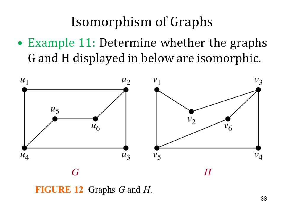 Isomorphism of Graphs Example 11: Determine whether the graphs G and H displayed in below are isomorphic.