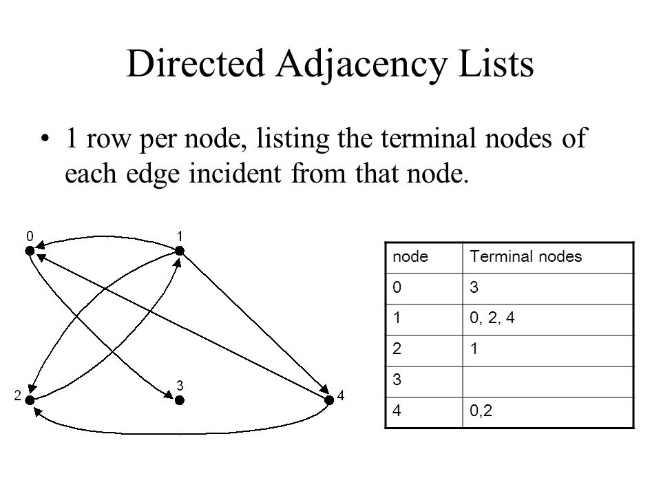 Directed Adjacency Lists