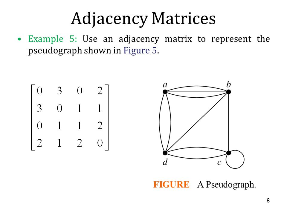 Adjacency Matrices Example 5: Use an adjacency matrix to represent the pseudograph shown in Figure 5.