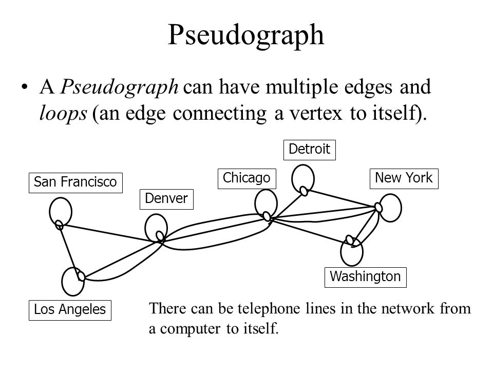 Pseudograph A Pseudograph can have multiple edges and loops (an edge connecting a vertex to itself).