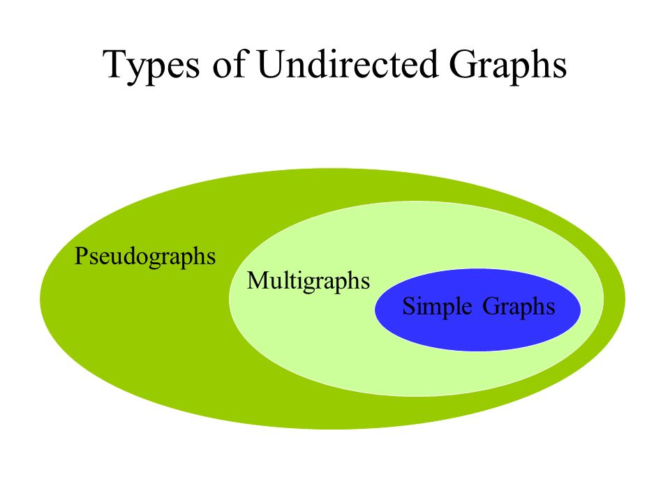 Types of Undirected Graphs