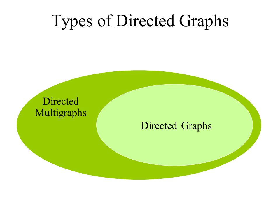 Types of Directed Graphs