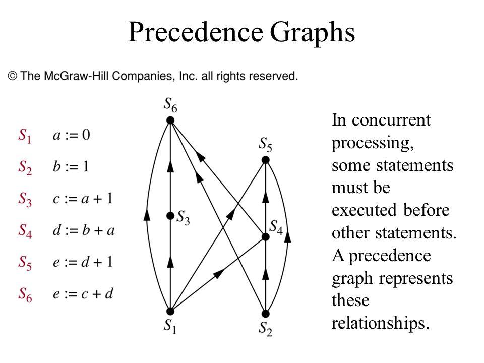 Precedence Graphs