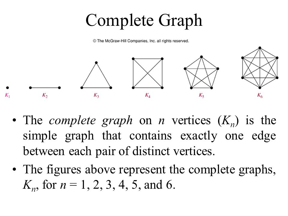Complete Graph The complete graph on n vertices (Kn) is the simple graph that contains exactly one edge between each pair of distinct vertices.