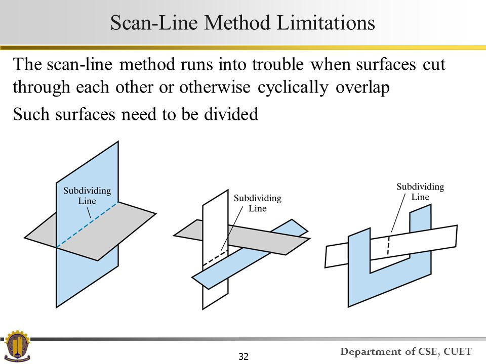 Scan-Line Method Limitations