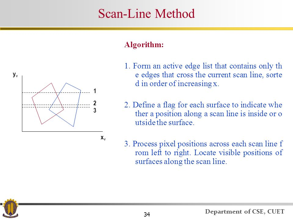 Scan-Line Method Algorithm: