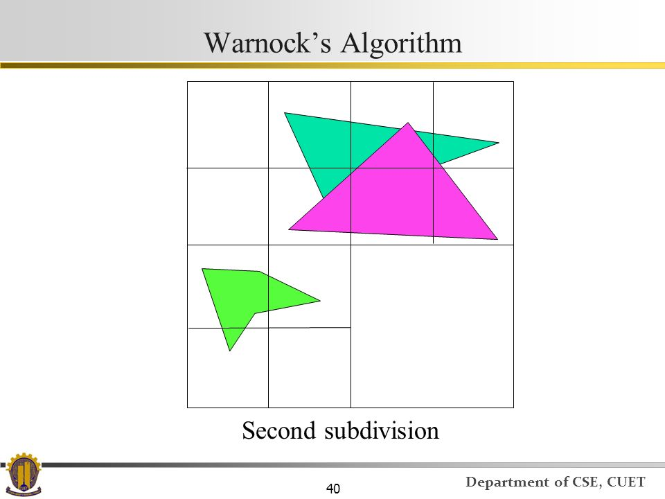Warnock's Algorithm Second subdivision