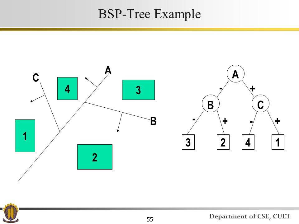 BSP-Tree Example A A C 4 3 - + B C - B + - + 1 3 2 4 1 2