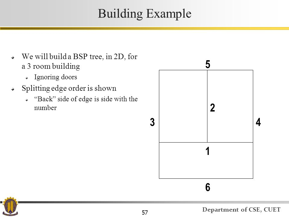Building Example We will build a BSP tree, in 2D, for a 3 room building. Ignoring doors. Splitting edge order is shown.