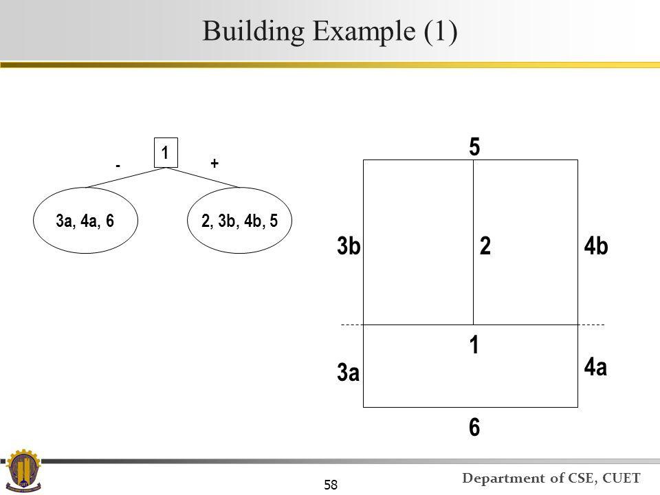Building Example (1) 5 1 - + 3a, 4a, 6 2, 3b, 4b, 5 3b 2 4b 1 4a 3a 6