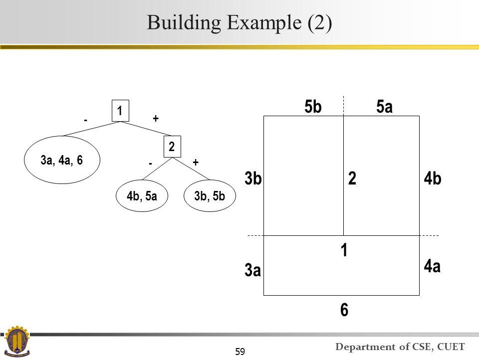 Building Example (2) 5b 5a 3b 2 4b 1 4a 3a 6 1 - + 3a, 4a, 6 2 - +