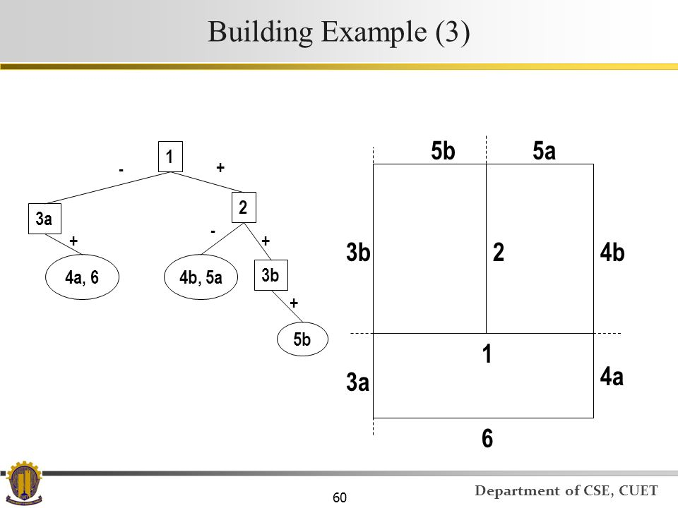 Building Example (3) 5b 5a 3b 2 4b 1 4a 3a 6 1 - + 2 3a - + + 4a, 6