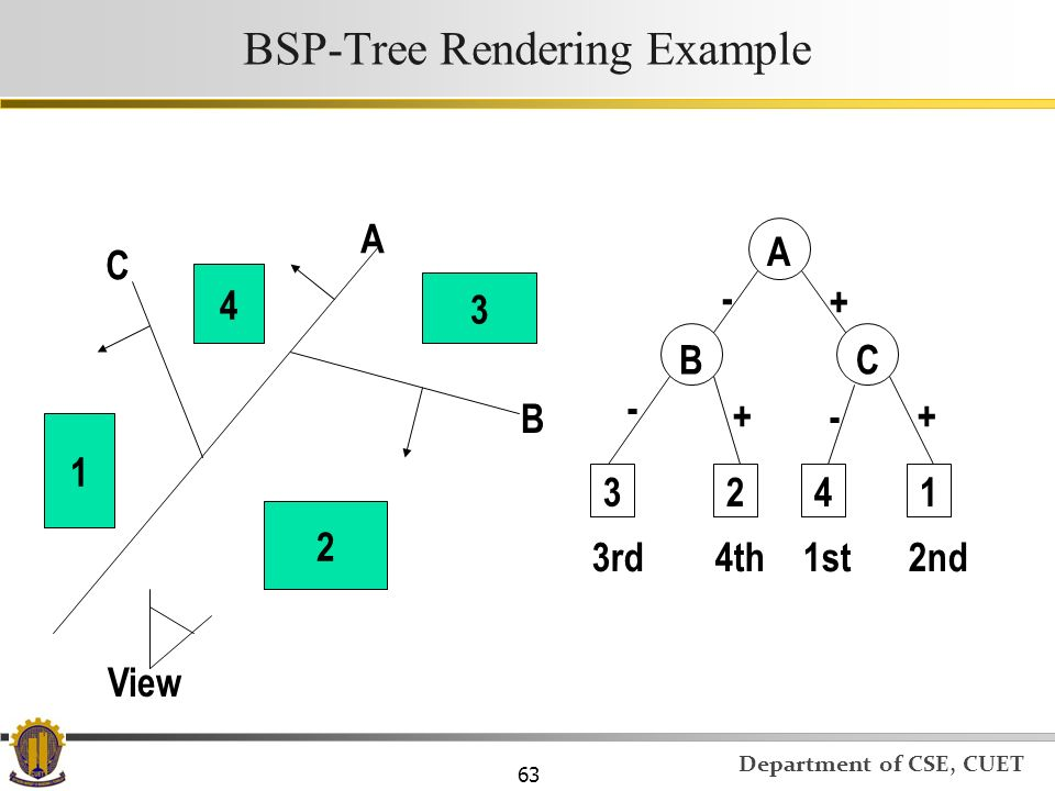 BSP-Tree Rendering Example