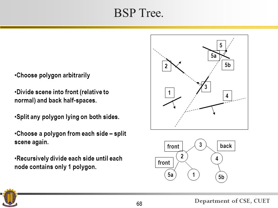 BSP Tree. Choose polygon arbitrarily