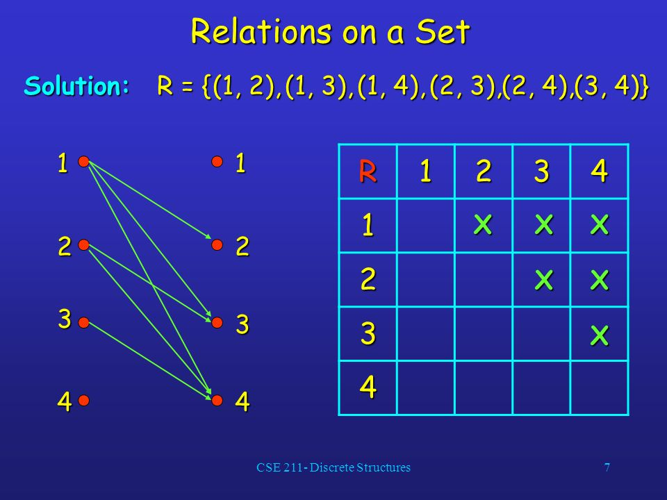 CSE 211- Discrete Structures