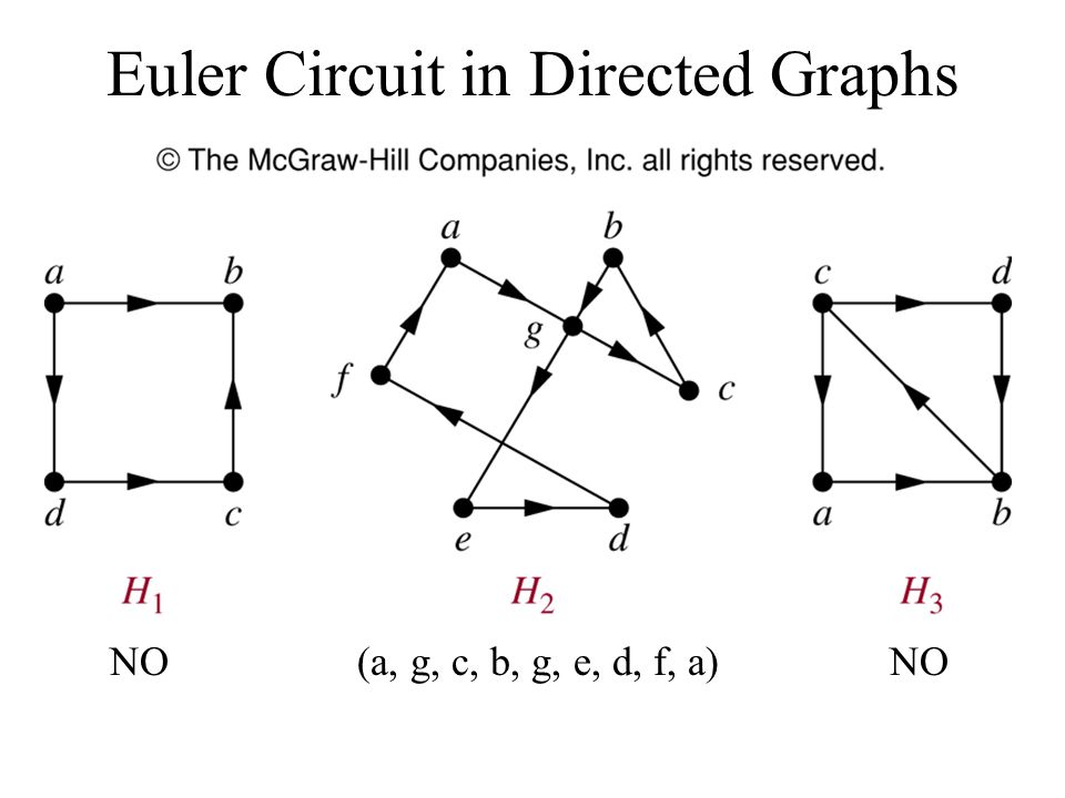 Euler Circuit in Directed Graphs
