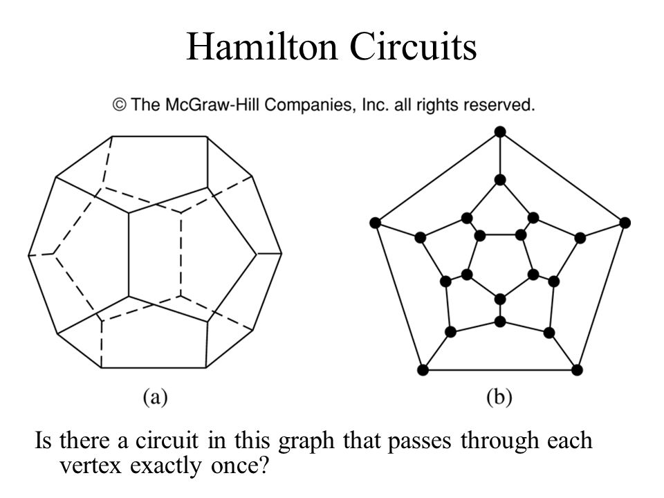 Hamilton Circuits Is there a circuit in this graph that passes through each vertex exactly once