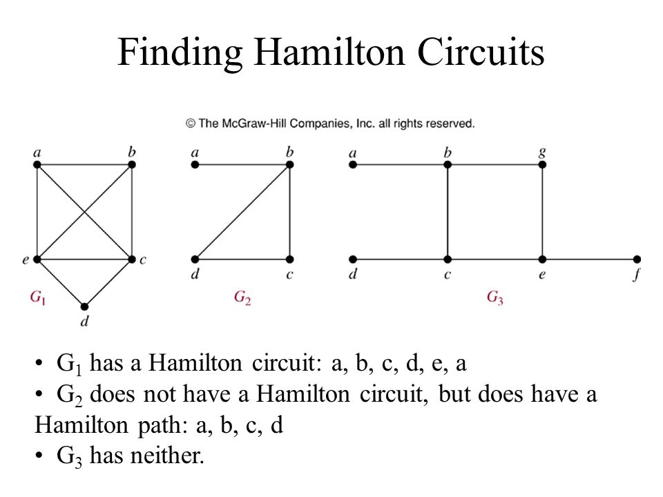 Finding Hamilton Circuits