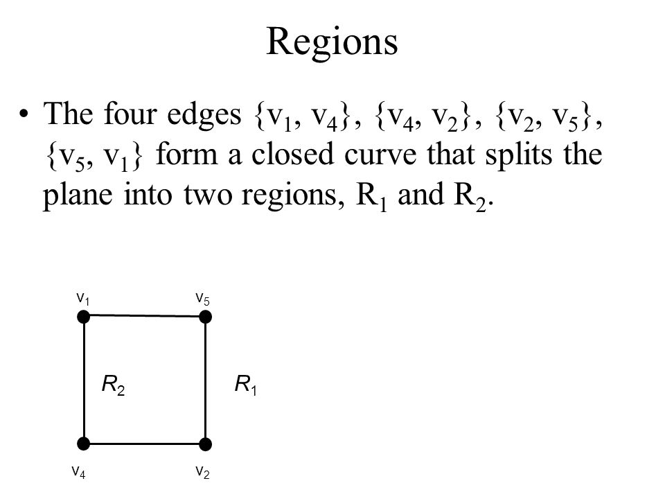 Regions The four edges {v1, v4}, {v4, v2}, {v2, v5}, {v5, v1} form a closed curve that splits the plane into two regions, R1 and R2.