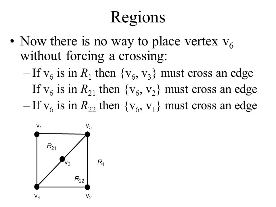 Regions Now there is no way to place vertex v6 without forcing a crossing: If v6 is in R1 then {v6, v3} must cross an edge.