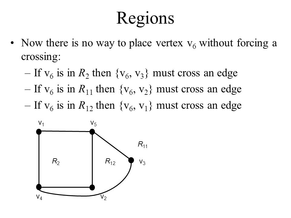 Regions Now there is no way to place vertex v6 without forcing a crossing: If v6 is in R2 then {v6, v3} must cross an edge.