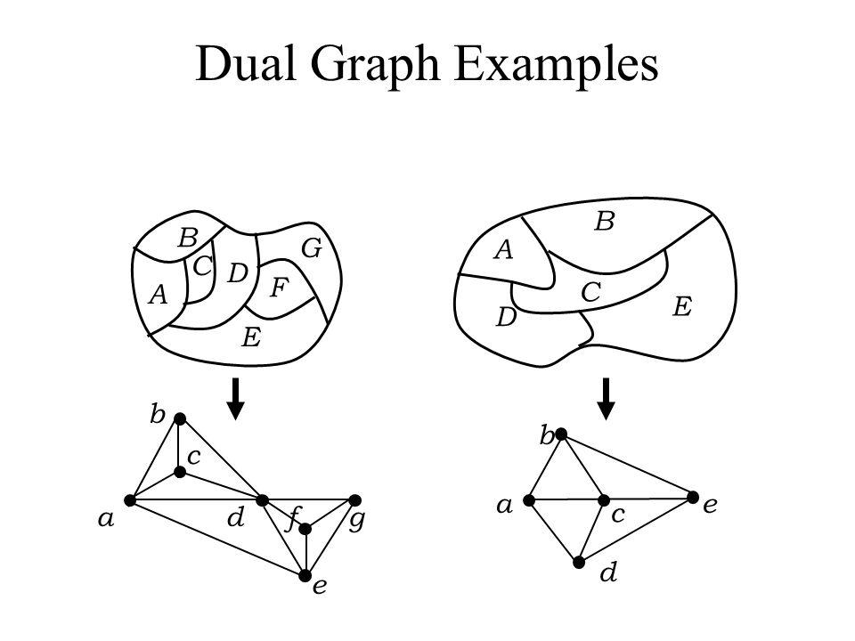 Dual Graph Examples A. B. C. D. E. A. B. C. D. E. F. G. c. b. a d f g.