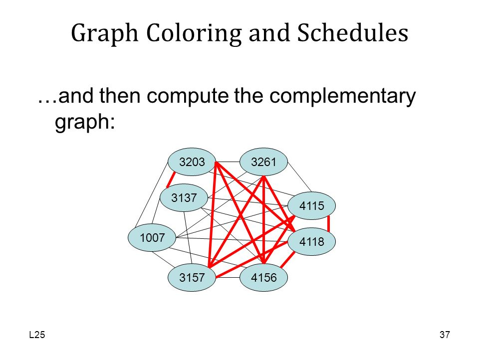Graph Coloring and Schedules