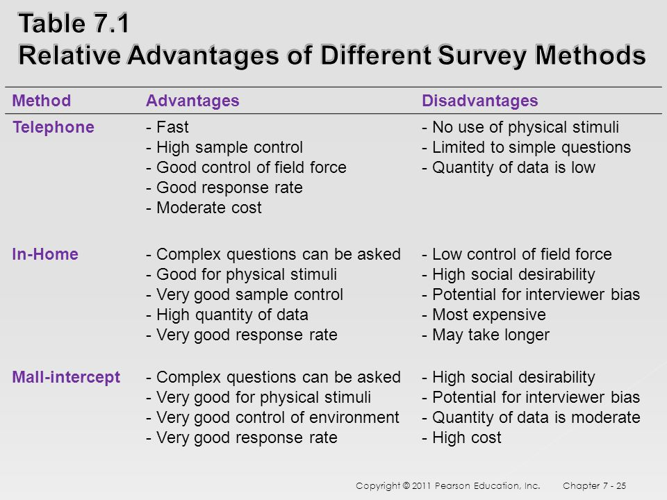 disadvantages of questionnaires in research No survey can achieve success without a well-designed questionnaire unfortunately, questionnaire design has no theoretical base to guide the marketing researcher in developing a flawless questionnaire.