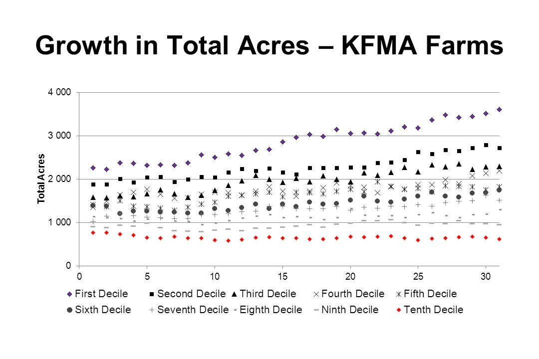 Growth in Total Acres – KFMA Farms