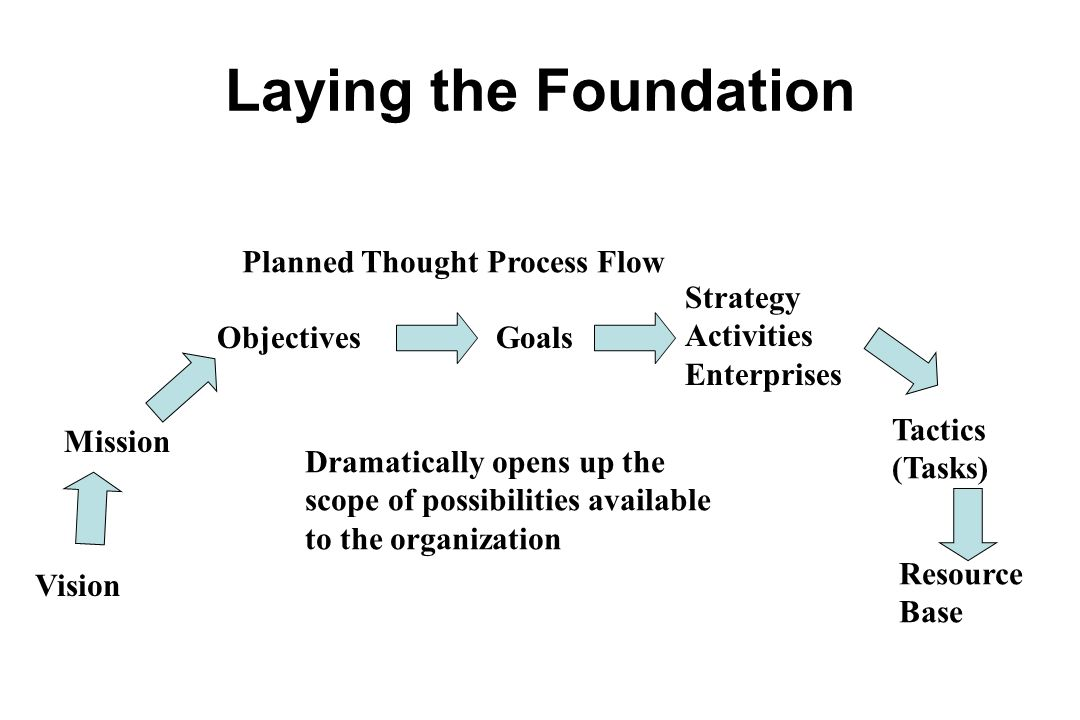 Laying the Foundation Planned Thought Process Flow Strategy Activities