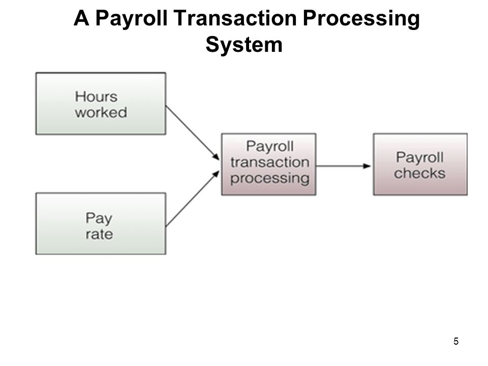 payroll system synopsis Attendance management system 4 table of contents 1 synopsis 5 2 feasibility study 8 3 working of present  attendance management system 31 conclusion.