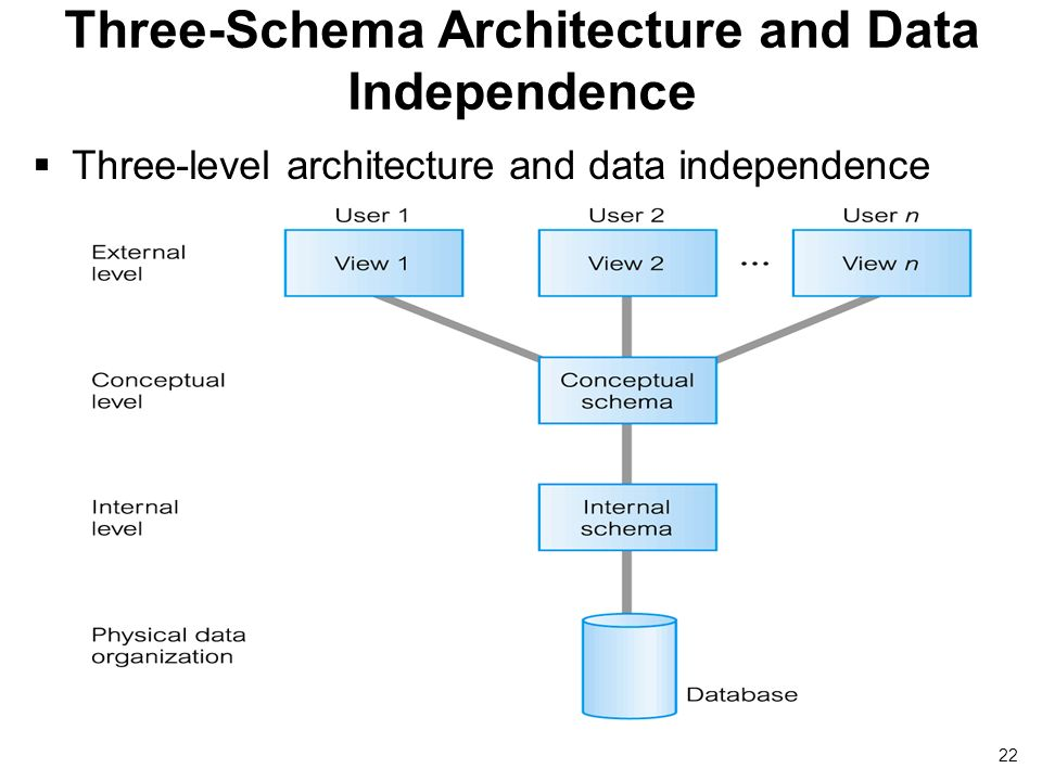 database and data independence The database management system has a number of advantages as compared to   data independence: in a database, the management system provides the.