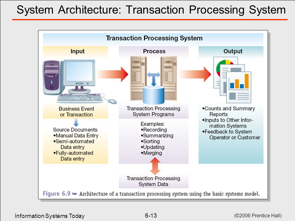 transaction processing system essay Free essay: introduction transactions are the routine day-to-day  a transaction  processing system (tps) is an organized collection of people.