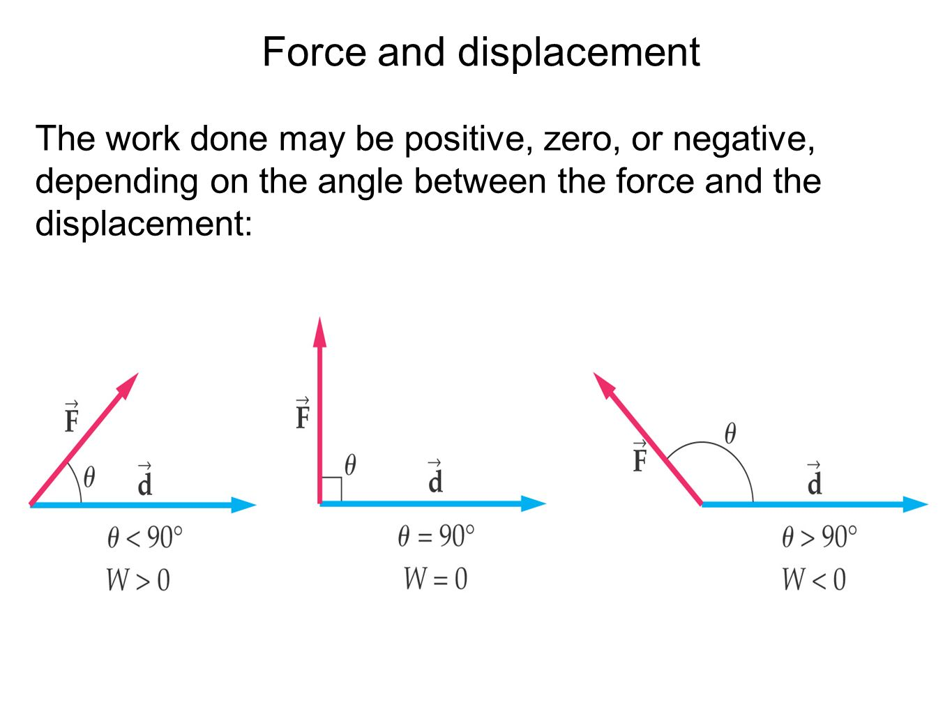 how to find centroid between forces