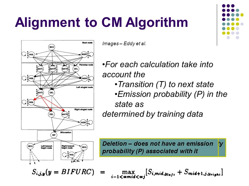 Alignment to CM Algorithm