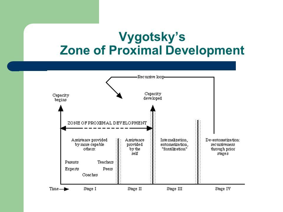 Vygotsky's Zone of Proximal Development
