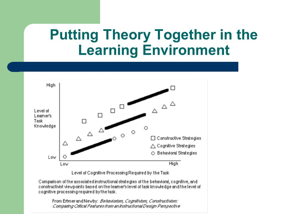 Putting Theory Together in the Learning Environment