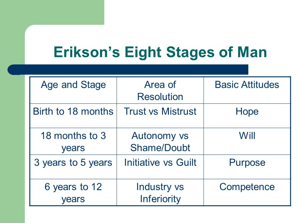Erikson's Eight Stages of Man