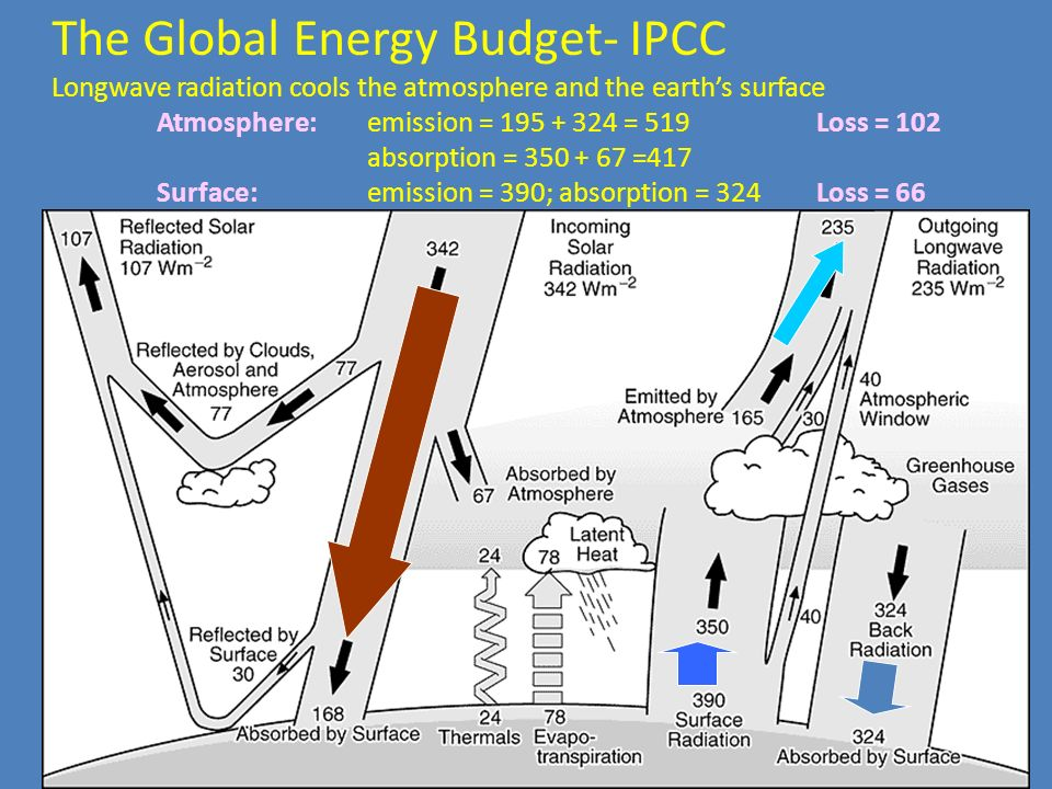 The Global Energy Budget- IPCC Longwave radiation cools the atmosphere and the earth's surface