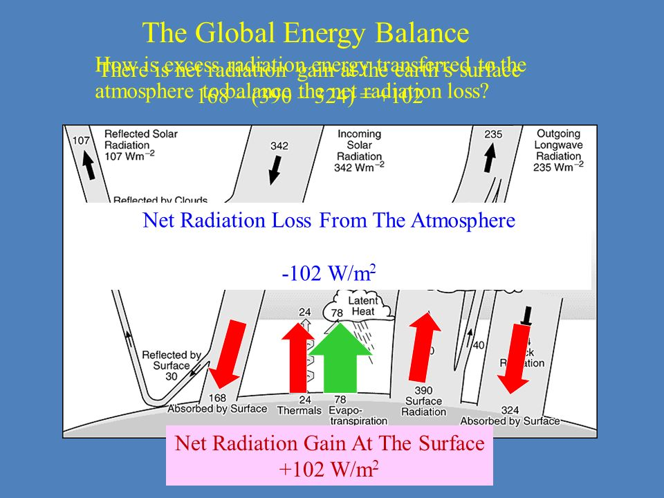 The Global Energy Balance