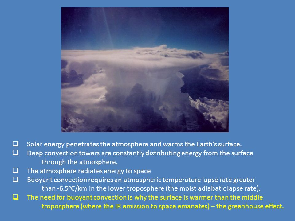 Solar energy penetrates the atmosphere and warms the Earth's surface.