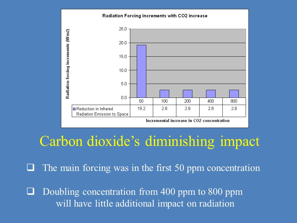 Carbon dioxide's diminishing impact