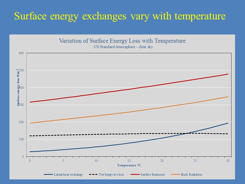 Surface energy exchanges vary with temperature