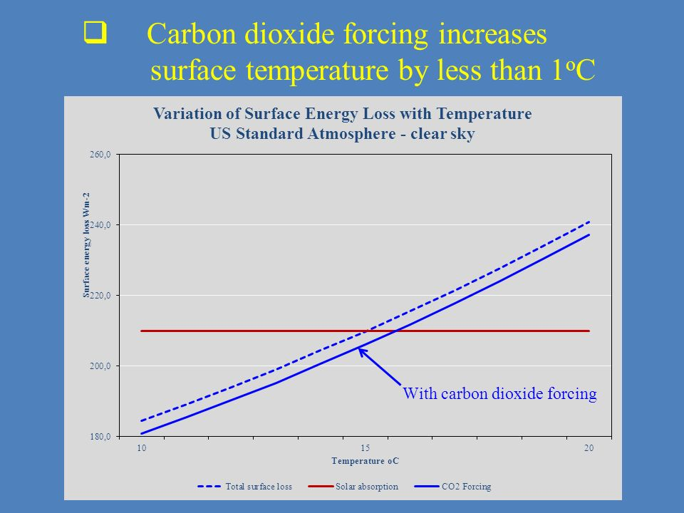 Carbon dioxide forcing increases surface temperature by less than 1oC