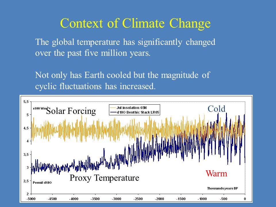 Context of Climate Change
