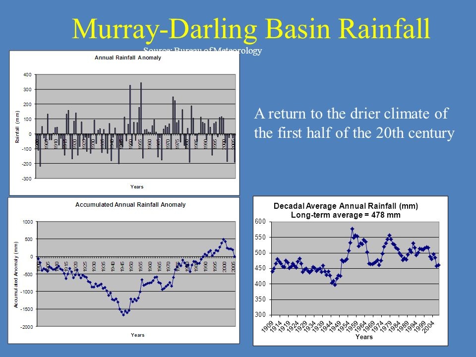 Murray-Darling Basin Rainfall