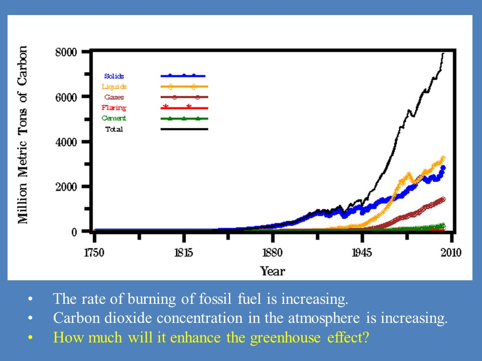 The rate of burning of fossil fuel is increasing.