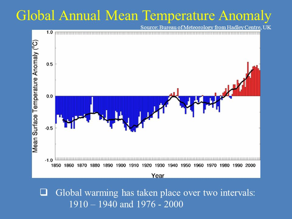 Global Annual Mean Temperature Anomaly