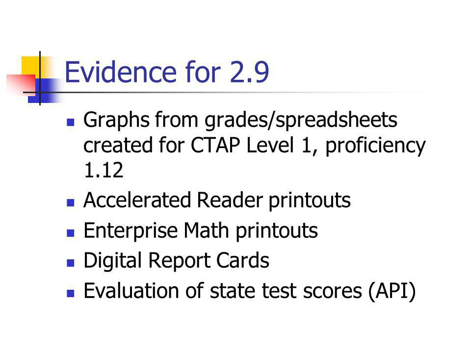 Evidence for 2.9 Graphs from grades/spreadsheets created for CTAP Level 1, proficiency 1.12. Accelerated Reader printouts.