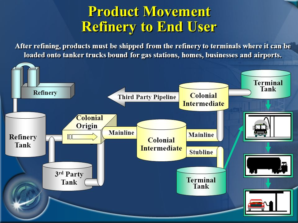 Product Movement Refinery to End User
